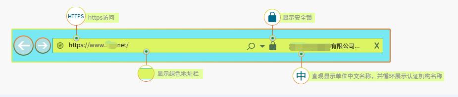 因为小程序,你需要了解的SSL证书